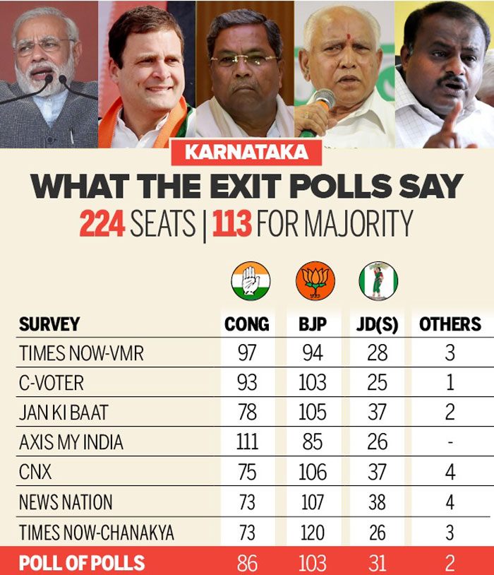 Take a look at what the Exit polls had said