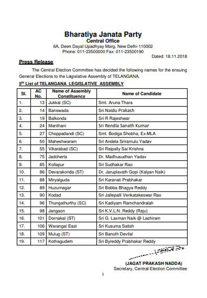 BJP releases 5th list of 19 candidates