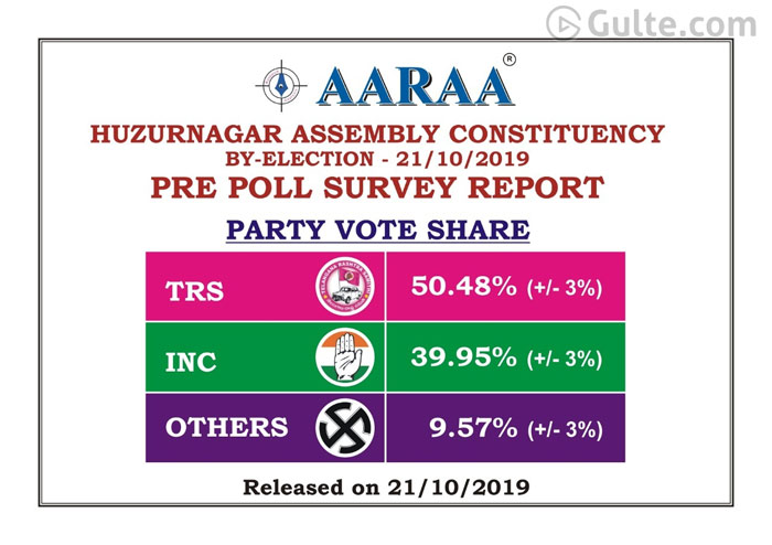 First Exit Poll Result: TRS To Win Huzurnagar